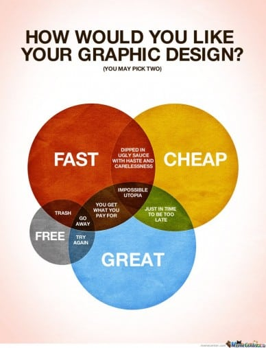 how would you like your graphic design? venn diagram